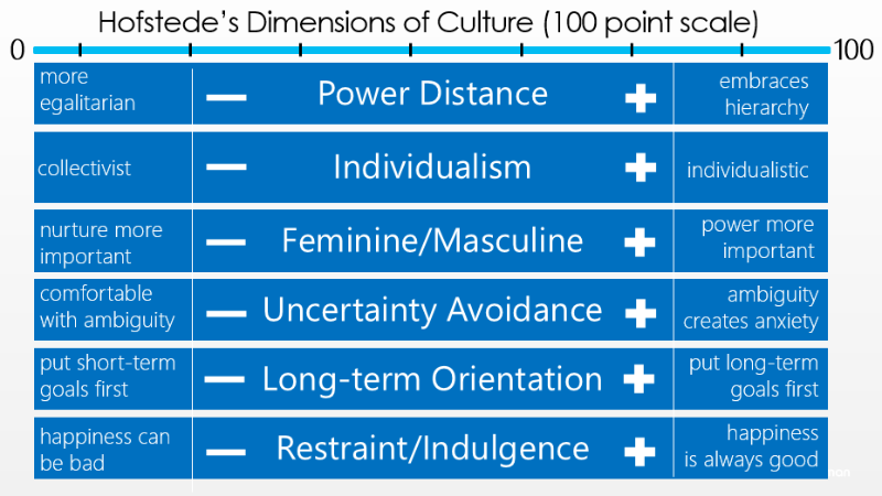 Hoftstede's Dimenstions of Culture Scale